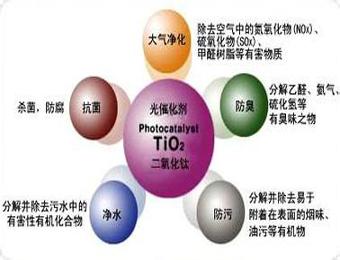 纳米涂层材料首选纳米二氧化钛
