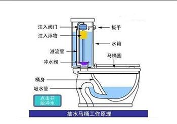 抽水马桶工作原理图片