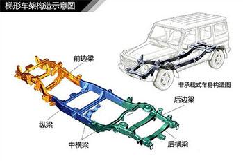 汽车构造图解及原理,汽车大梁结构图解