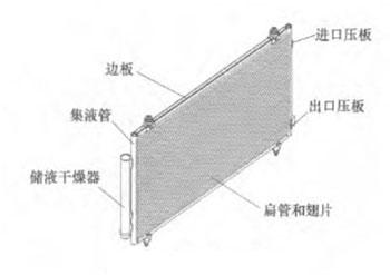 平行流冷凝器结构