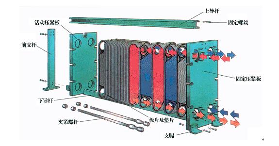 板式换热器结构,特点以及工作原理