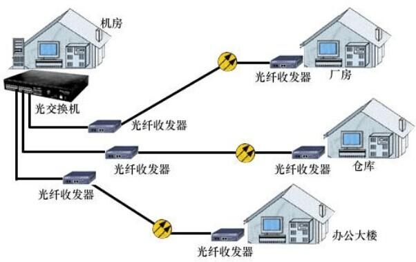 光纤收发器的作用 光纤收发器(也称为光电转换器)是一种电信号和光信号进行相互转换网络设备,它是一种简化的光端机。光纤收发器在物理层的功能有:提供RJ45电信号输入接口,提供SC或ST光纤信号输出接口;实现信号的电-光、光-电转换;实现物理层的各种编码。 光纤收发器在数据链路层的功能为:数据包的打包与解包,数据包MAC格式化,初步差错检测(CRC),重定向等功能。为了保证光纤收发器与网卡、交换机、路由器等网络设备兼容,光纤收发器产品必须严格符合IEEE80.