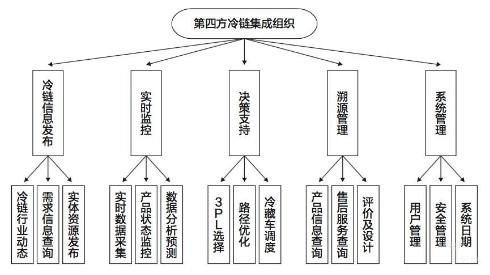物流集团组织结构图
