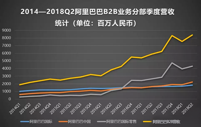 2018年阿里B2B第二季度业绩:营收达84.03亿,同比增长42.71%