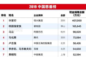 福布斯中国发布2019中国慈善榜,BAT公益各有侧重