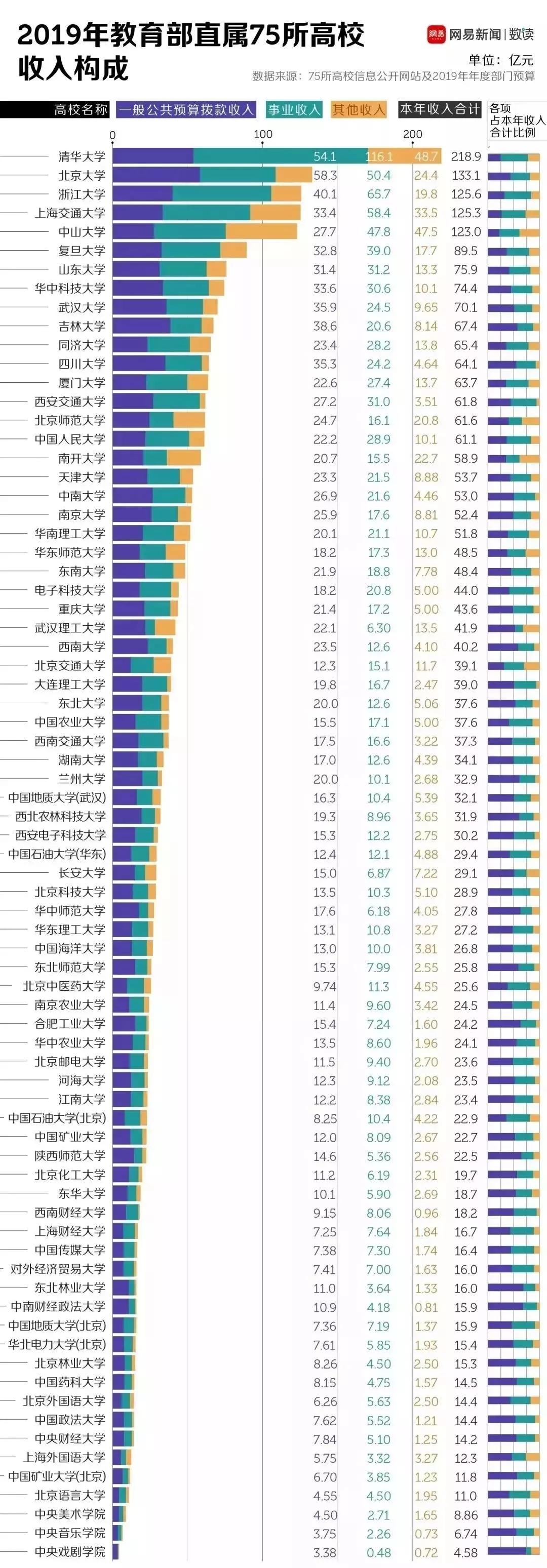 2019全国最有钱大学排行榜公布,谁才是全国最有钱大学?